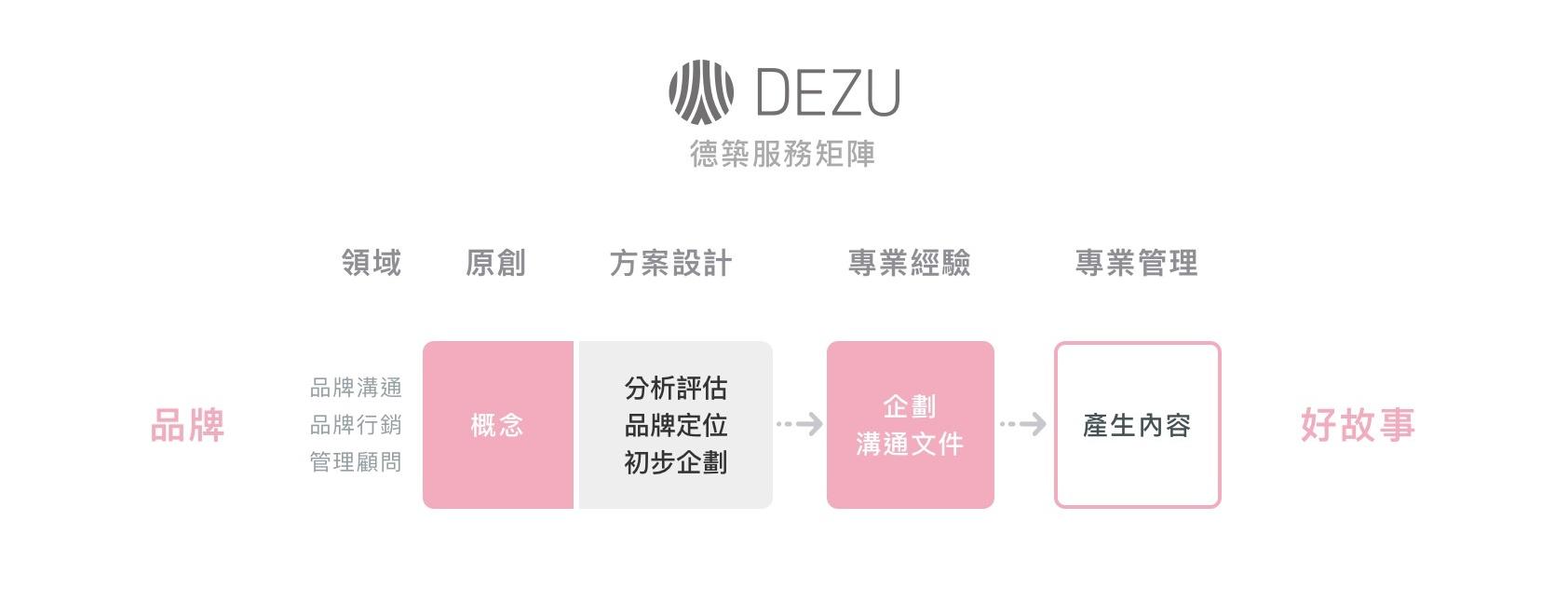 德築-DEZU-project-Fun3sport-service-matrix