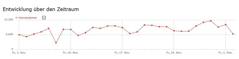 Screenshot: Entwicklung der Conversions in einem Monat