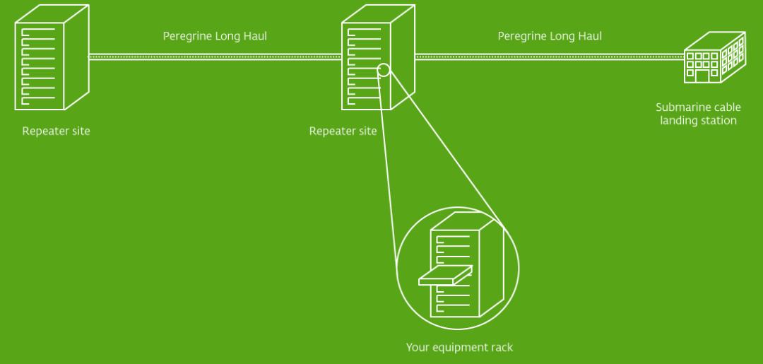 Peregrine Long Haul Architecture Diagram