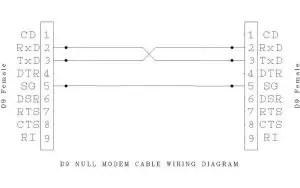 Null Modem Cable Schematic - Data Wiring Diagram
