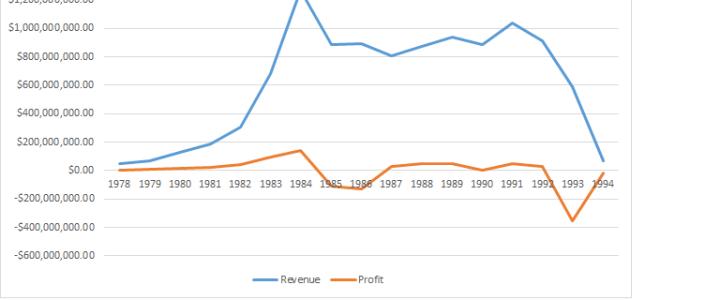 Commodore financial history, 1978-1994