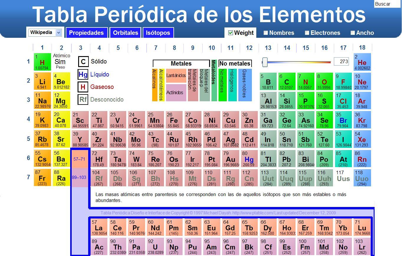 Gastronomiauerre qumica i dic tabla periodica urtaz Image collections