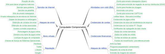 computador-comprometido2