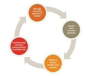 nist-cyber-security-framework
