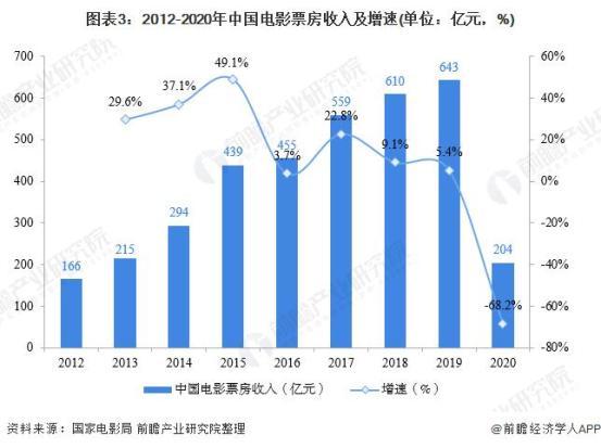 2021年中国电影的总票房将超过100亿:《唐侦探3》以32亿的票房位居中国电影史上第八位