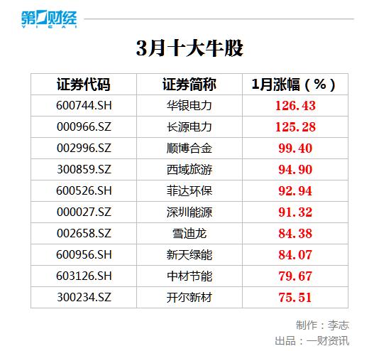 3月十大牛股抢先看 华银电力126%涨幅问鼎榜首插图(1)