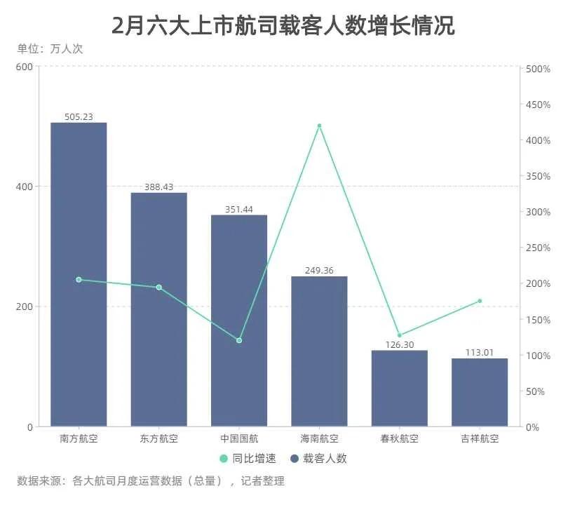 2月引入10架飞机、新增超1000万人次旅客 复苏信号来了?插图(1)