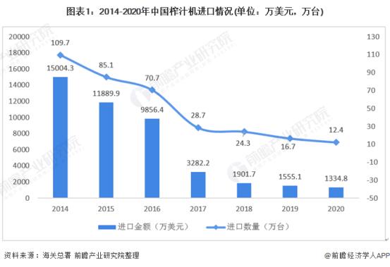 2021年中国榨汁机行业的进出口状况和区域分布韩国是最大的进口国