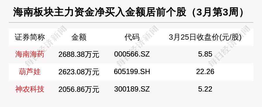 海南区域股市周报:总市值涨1.65% 海汽集团涨21.17%排第一插图(5)