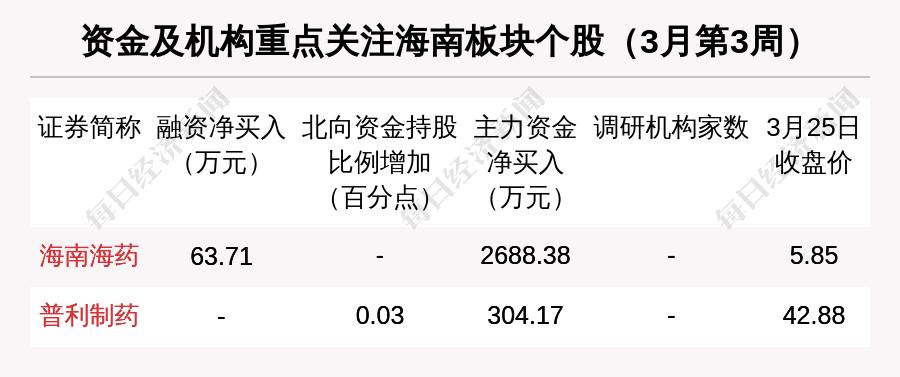 海南区域股市周报:总市值涨1.65% 海汽集团涨21.17%排第一插图(6)