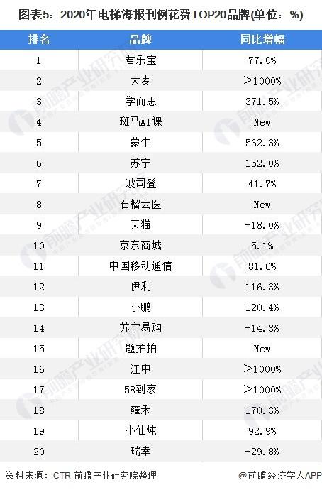 图表5:2020年电梯海报刊例花费TOP20品牌(单位:%)