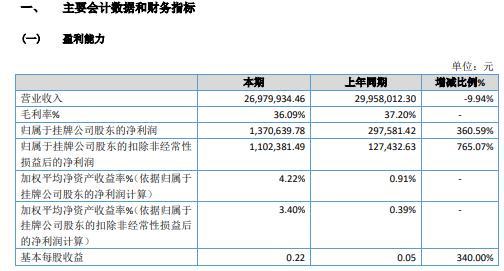 威龙机械2020年净利润137.06万同比增长360.59%