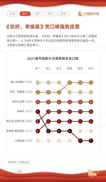 春节期间,两个家庭幸福,五个家庭感到担忧。 为什么好时光不能成为好的票房?  _东方财富网