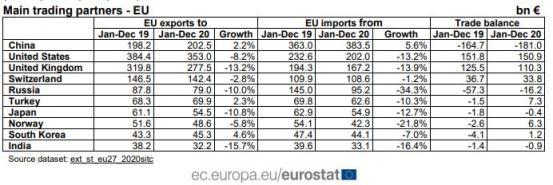 进出口双增长!中国首次取代美国成为欧盟最大的贸易伙伴
