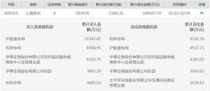 跌停后突然扭转,上海家化的两日涨停被主要基金清盘_东方财富网