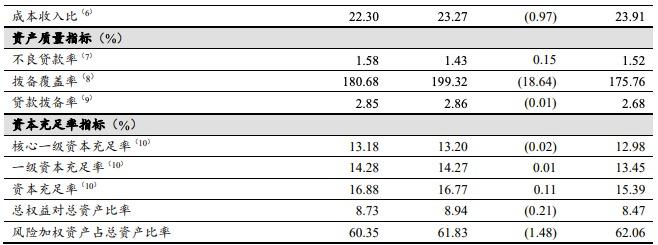 工商银行2020年实现营收8826亿元,不良贷款同比增长22.4%