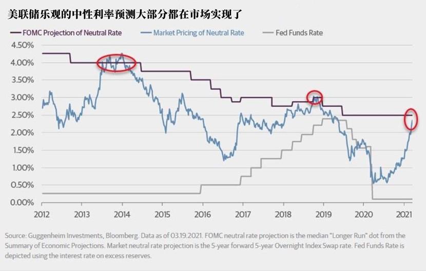美联储指引让债券投资者摸不着头脑 出路在哪?插图(2)