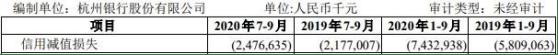 杭州银行发行150亿可转债 去年前三季度信用减值74亿插图(1)
