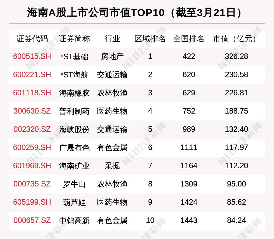 海南区域股市周报:总市值涨1.65% 海汽集团涨21.17%排第一插图(7)