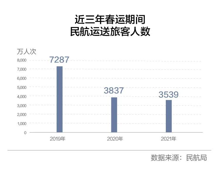 2月引入10架飞机、新增超1000万人次旅客 复苏信号来了?插图(17)