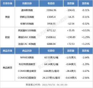 隔夜交易:美国三大股指均小幅收盘,中国人气概念股强劲上涨