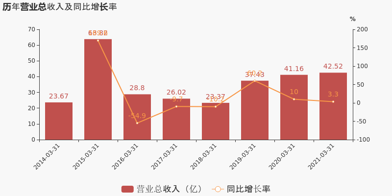 【图解季报】国信证券:2021年一季度归母净利润同比增长18.3%,约为16.8亿元插图