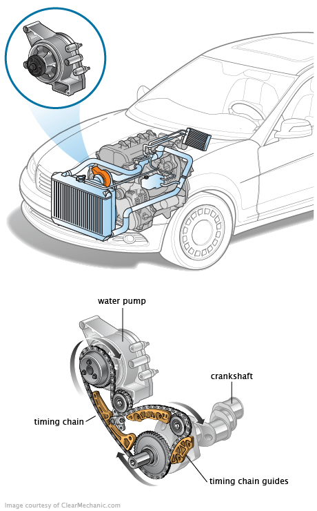 2005 Ford Explorer Thermostat Location
