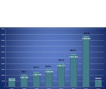 visitors 2006-2013