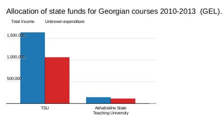 State funding (blue); unknown expenditure (red)