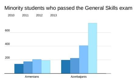 Ethnic minority students who passed the General Skills exam