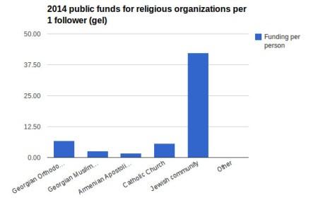 per_capita_funding_religious