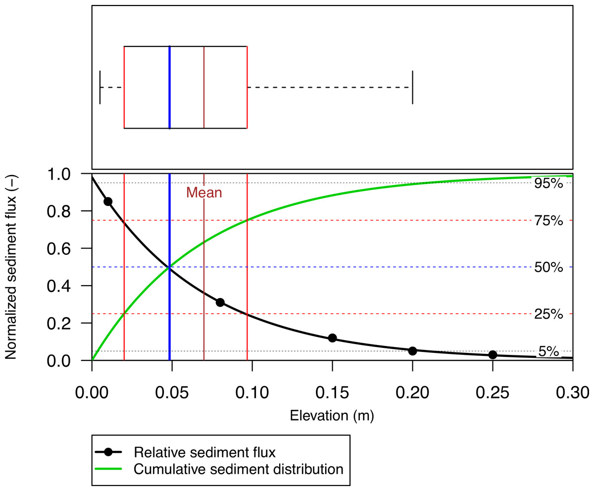 Measurement Uncertainties In Quantifying Aeolian Mass Flux Evidence From Wind Tunnel And Field