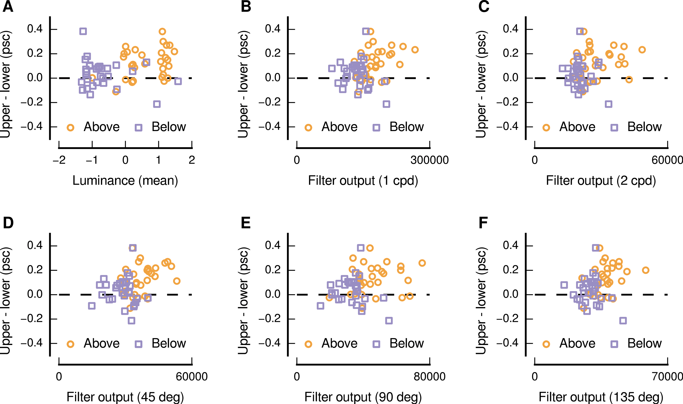 Sensitivity To The Visual Field Origin Of Natural Image Patches In Human Low Level Visual Cortex