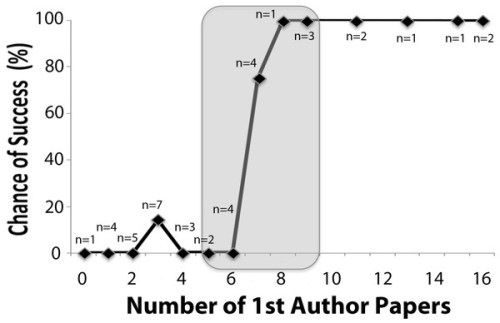 Chances of junior faculty success as a function of previous 1st-authored papers in PubMed.