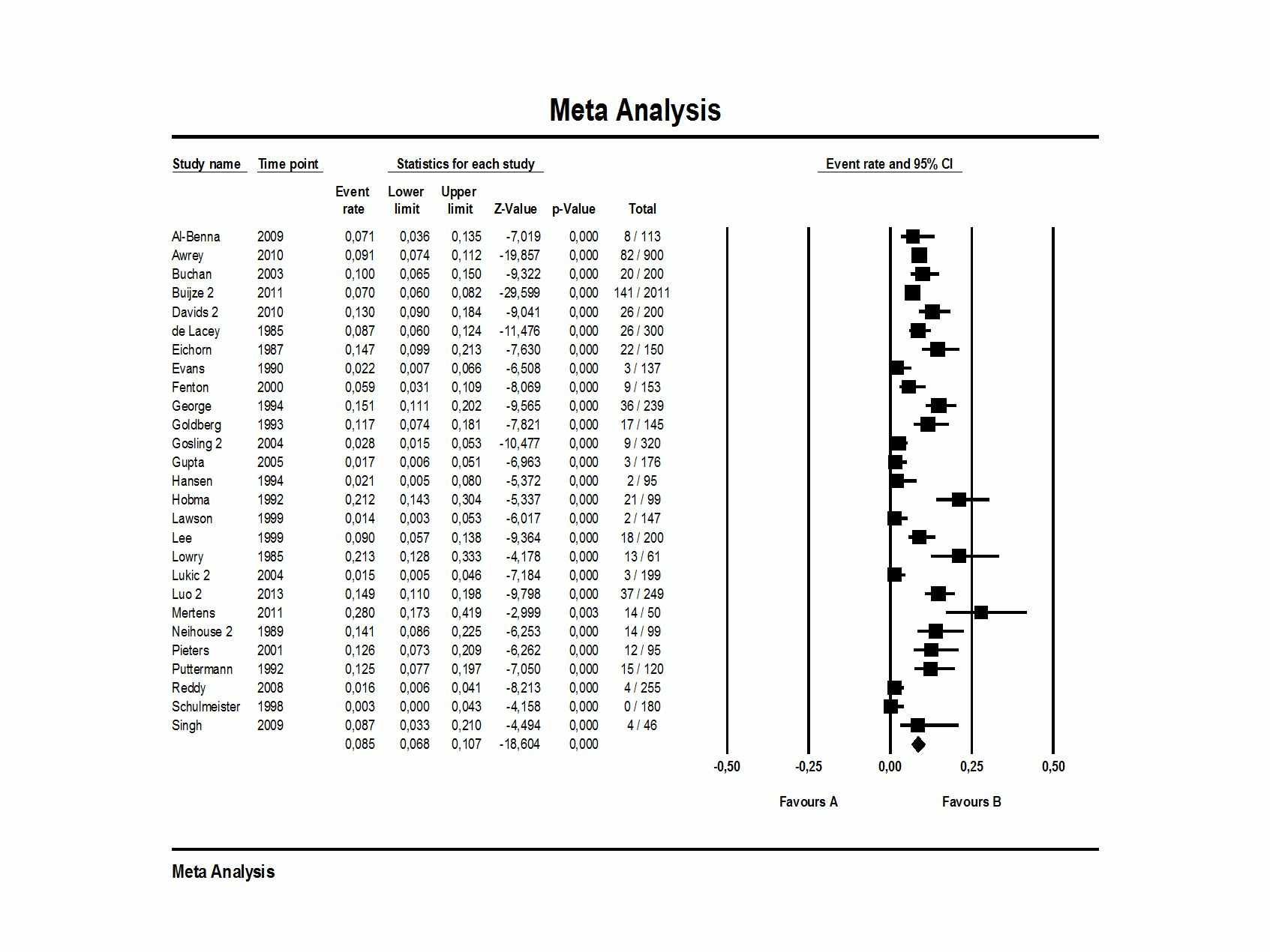 Quotation Accuracy In Medical Journal Articles A Systematic Review And Metaysis Peerj