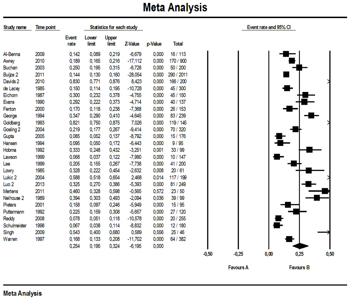 Download How To Make A Forest Plot In Excel