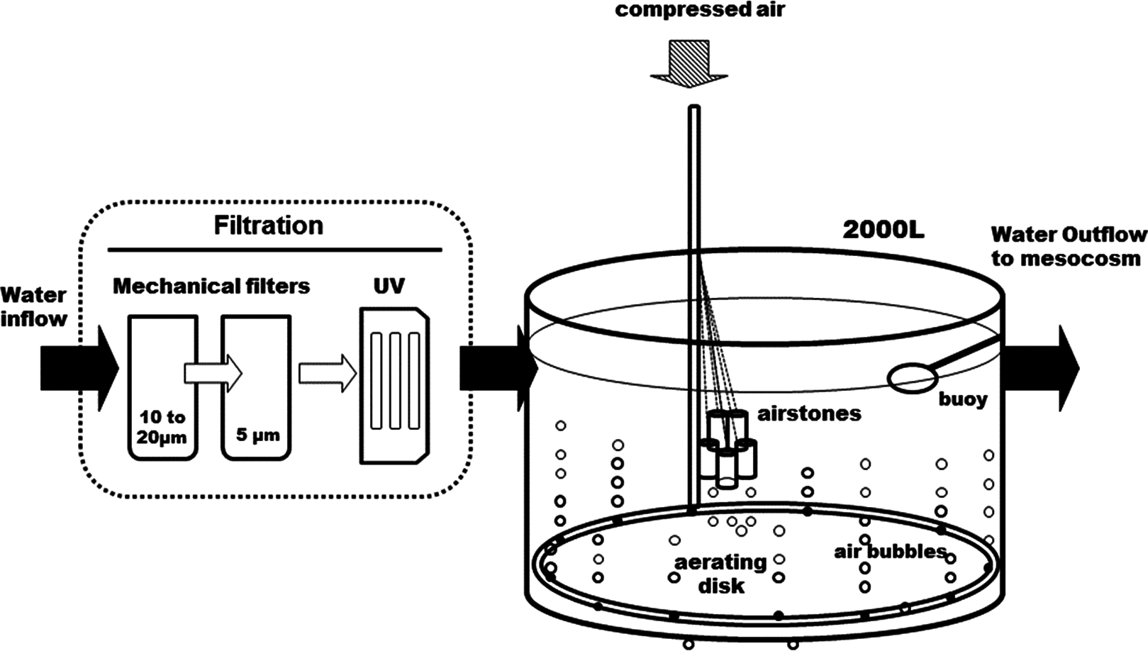A Direct Co2 Control System For Ocean Acidification