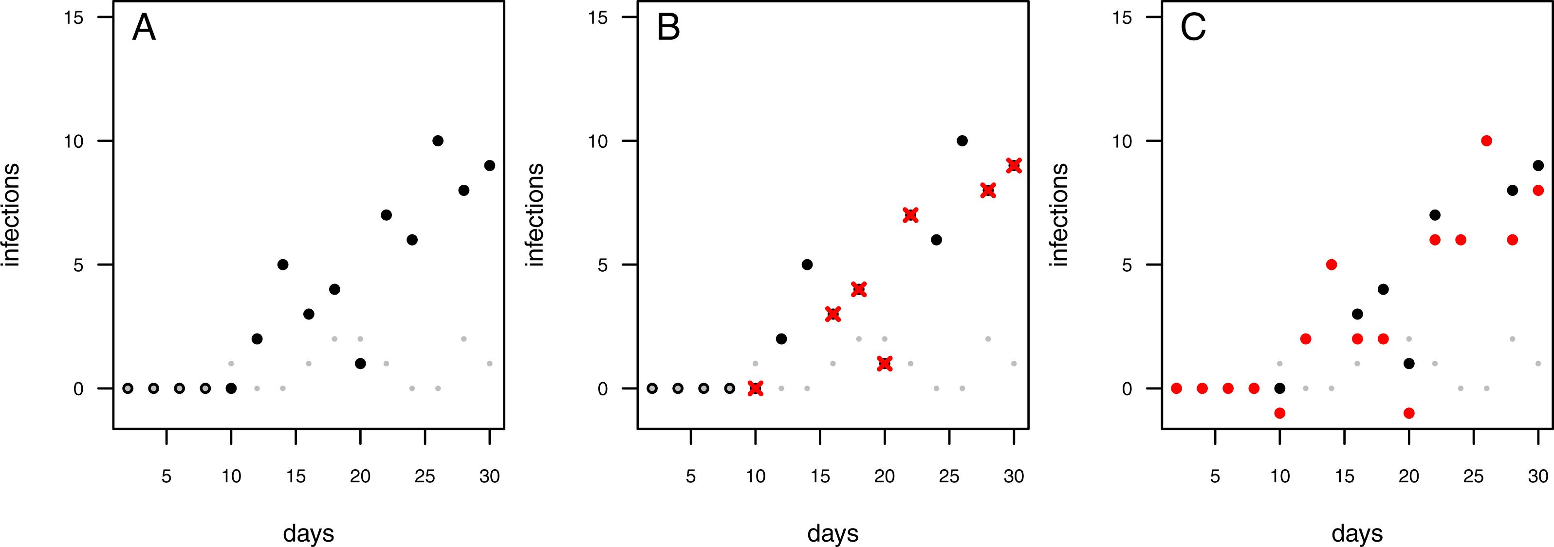 Yzing Pathogen Suppressiveness In Bioassays With Natural Soils Using Integrative Maximum