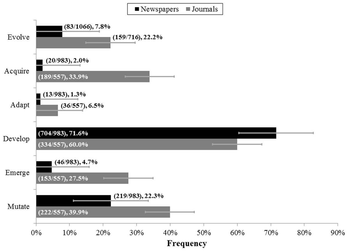 A Systematic Review Of Differential Rate Of Use Of The Word Evolve Across Fields Peerj