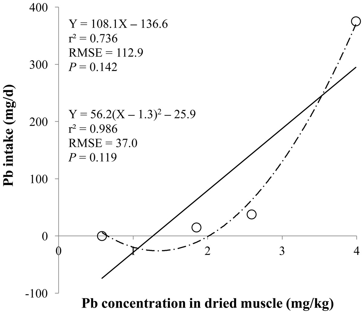 Effects Of Graded Concentrations Of Supplemental Lead On Lead Concentrations In Tissues Of Pigs