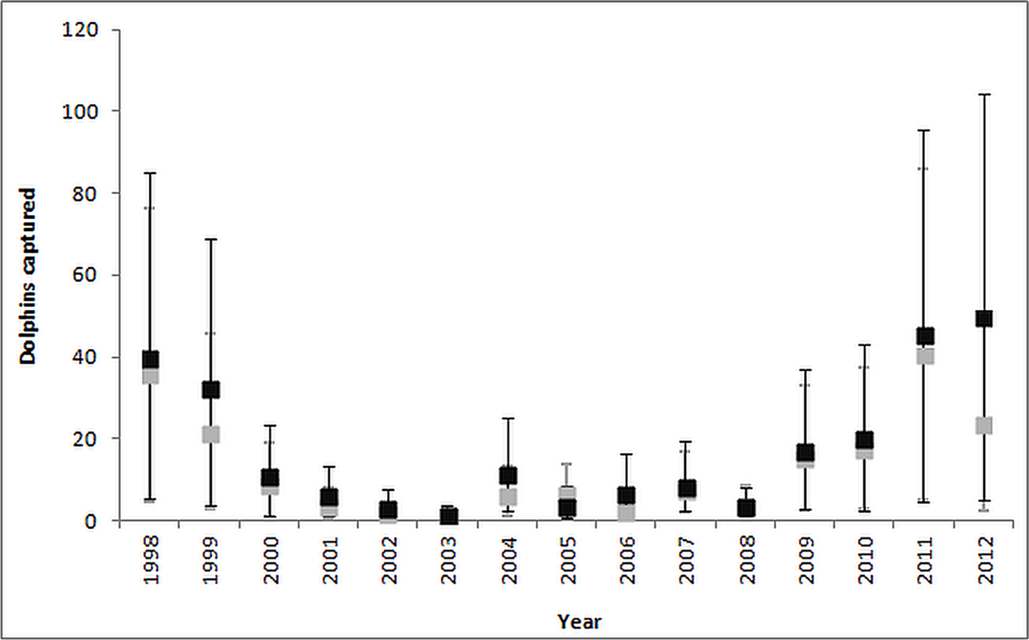 Estimating Common Dolphin Bycatch In The Pole And Line