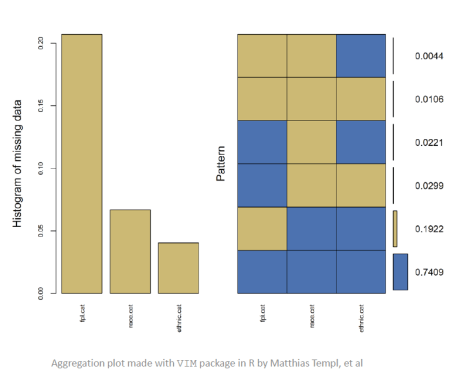 Visualizing missing data with VIM