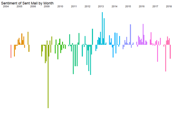 monthly_sentiment