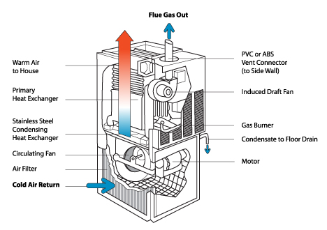 How does a Combi Boiler work? | Domestic and General