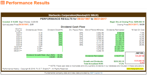 20YR Investment returns for Starbucks Corp.