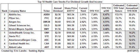 The Top Ten Healthcare Stocks
