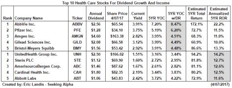 The Top Ten Healthcare Stocks