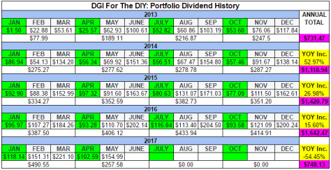 Table Of Dividend History For The DGI For The DIY Portfolio