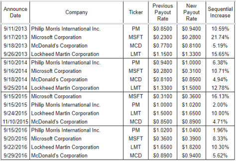 Table Of Dividend Growth History