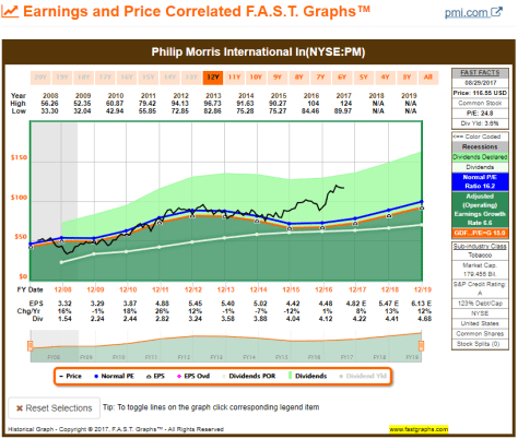 10YR FAST Graph for Philip Morris